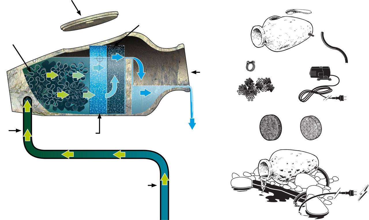 Ubbink Amphora 1 Wasserspiel - Amphore Brunnen , 1355800
